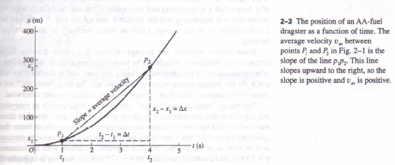 displacement  time and average velocity physics homework