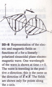 SINUSOIDAL ELECTROMAGNETIC WAVES
