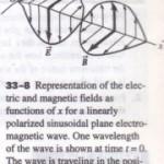 SINUSOIDAL ELECTROMAGNETIC WAVES