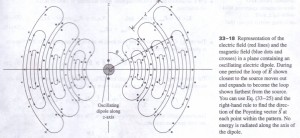 RADIATION FROM AN ANTENNA