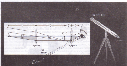 Telescopes physics homework help physics assignments and projects