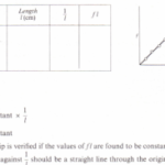 To investigate the relation between the frequency of a stretched string and its length (f x : 1/I)