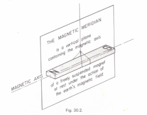 Suspending a magnet. Magnetic axis. Magnetic meridian