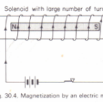To magnetize a steel bar by an electrical method