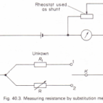 To measure resistance by the substitution method