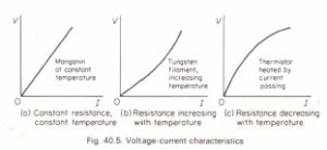 Resistance of an electric lamp and other conductors