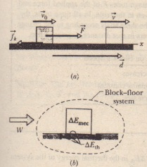 a) A block is pulled across a floor by force f while a kinetic frictional force opposes the motion. The block has velocity Vo at the start of a displacement d and a velocity \~ at the end of the displacement.