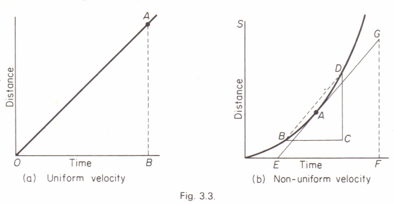 velocity from distance time graph physics homework help physics velocity from distance time graph