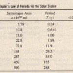Planets and Satellites: Kepler's Laws