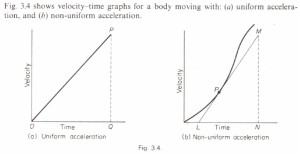 Acceleration from velocity-time graph