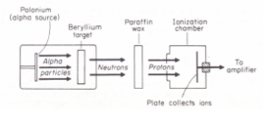Fig. 47.13. Chadwick discovers neutrons in 1933