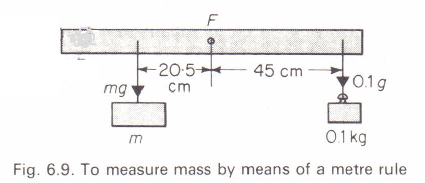 To Find The Mass Of An Object By Means Of A Metre Rule Physics