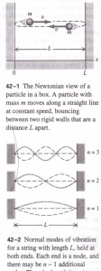 PARTICLE IN A Box