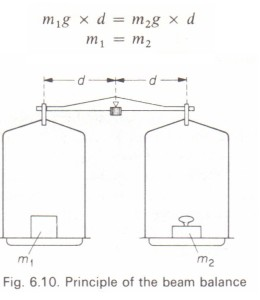 Principle of the. beam balance
