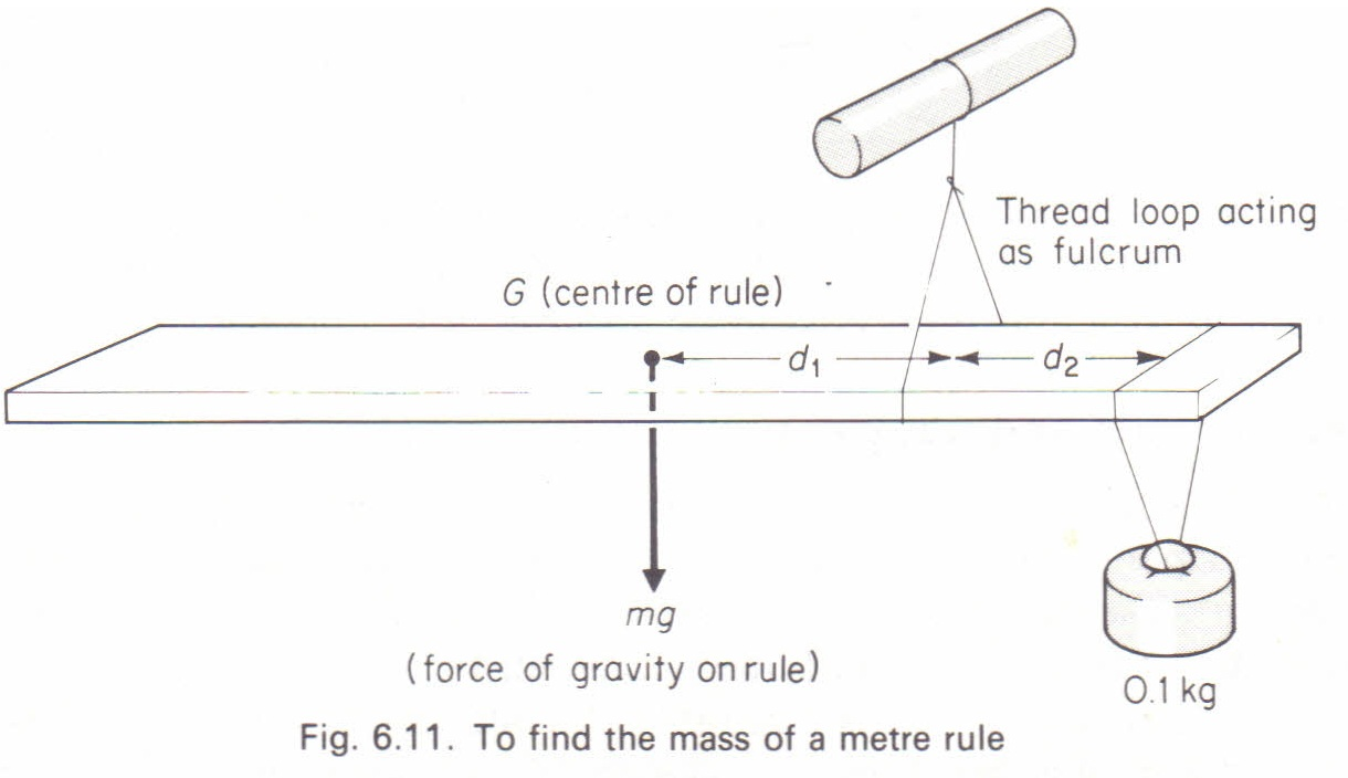 To Measure The Mass Of A Metre Rule By Using A Single Known Mass