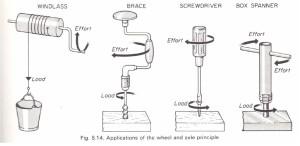 Wheel and axle principle. Gears