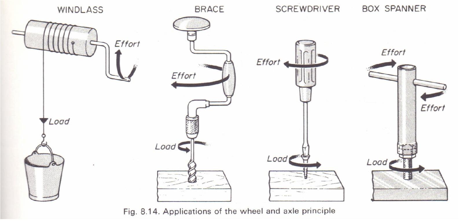 Wheel And Axle Principle Gears Physics Homework Help Physics