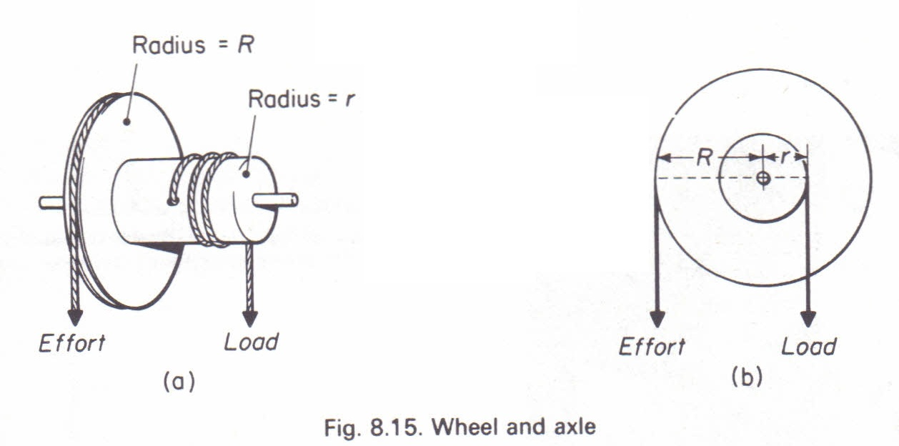 wheel and axle principle  gears physics homework help