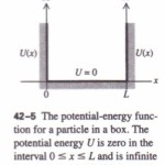 APPLYING THE SCHRODINGER EQUATION TO THE PARTICLE IN A BOX
