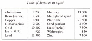 Relative density of a solid