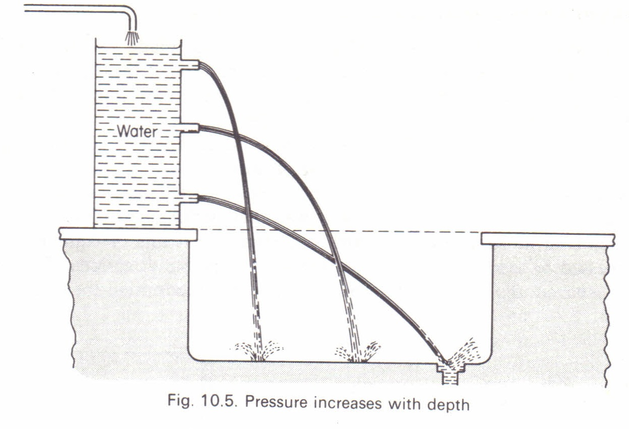 pressure in a liquid physics homework help physics assignments pressure in a liquid
