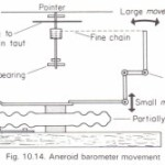 The aneroid barometer and altimeter