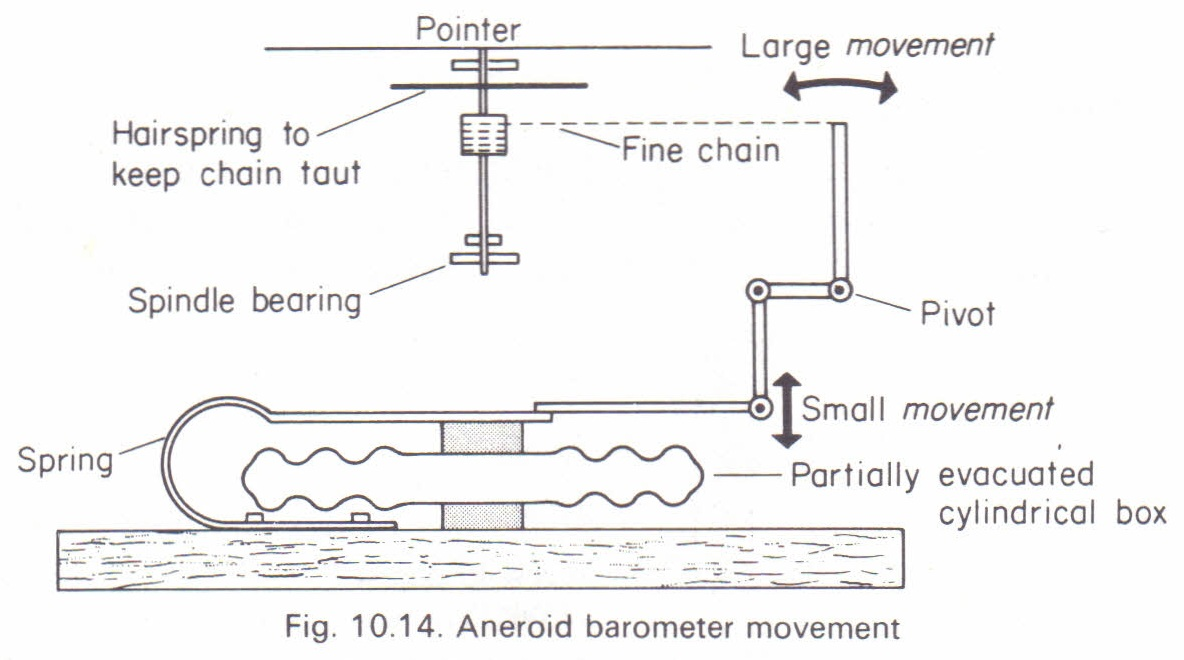 the aneroid barometer and altimeter physics homework help