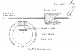 The transmission of pressure in fluids. Hydraulic brake
