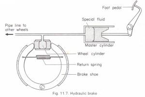 The transmission of pressure in fluids. Hydraulic brake