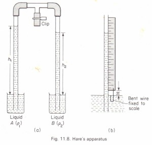 To compare the densities of two liquids by means of Hare's apparatus