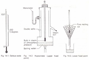 Determination of the upper fixed point