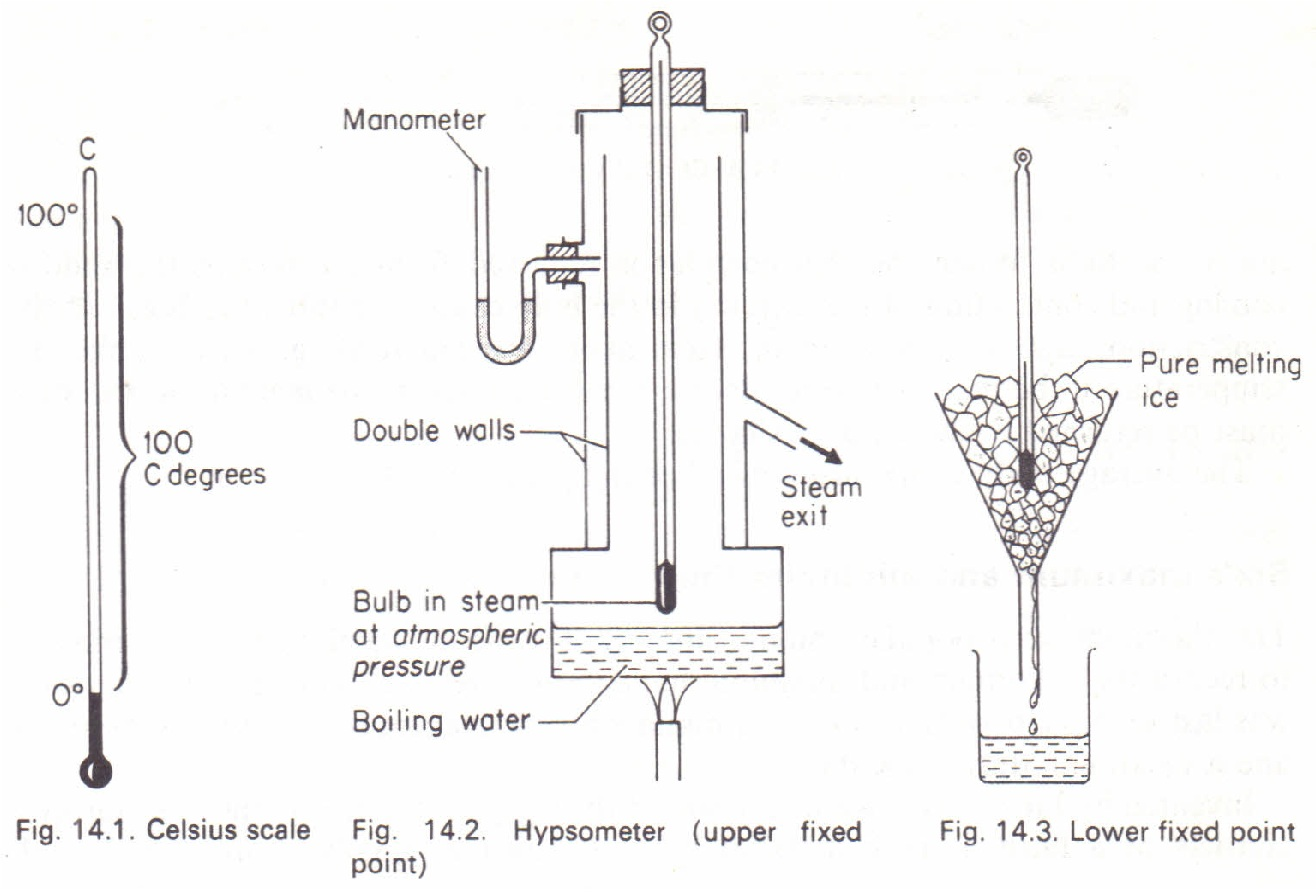 Determination of the upper fixed point physics homework help determination of the upper fixed point pooptronica Images