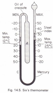 Six's maximum and minimum thermometer