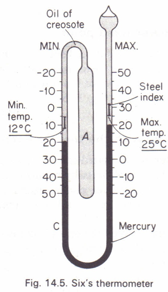 six s maximum and minimum thermometer physics homework help  six s maximum and minimum thermometer