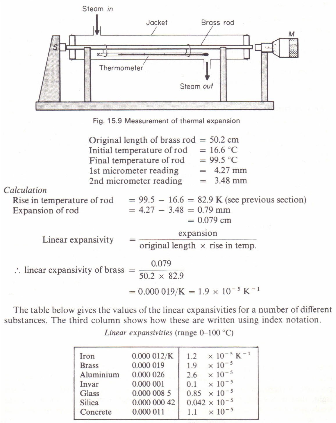 To measure the linear expansivity of a metal physics homework help to measure the linear expansivity of a metal pooptronica