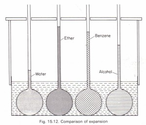 To compare the expansions of various liquids