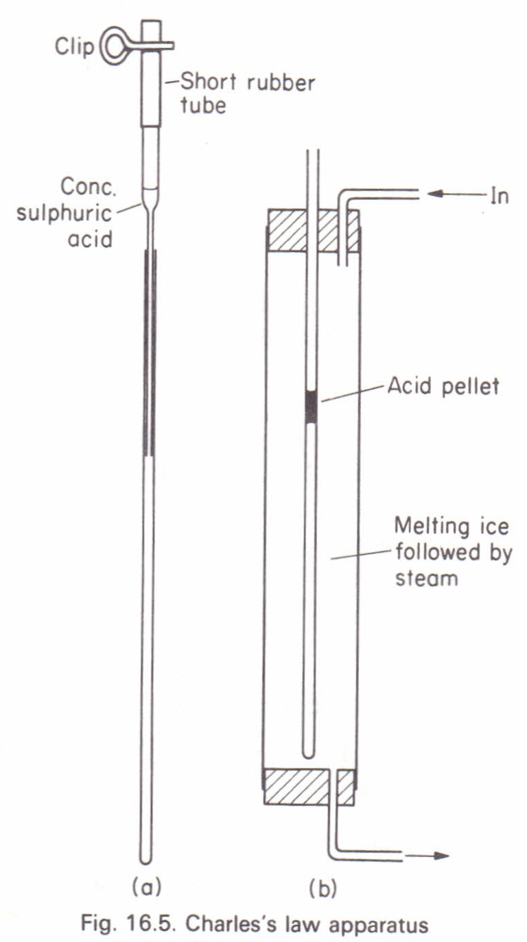 To Measure The Cubic Expansivity Of Air At Constant Pressure