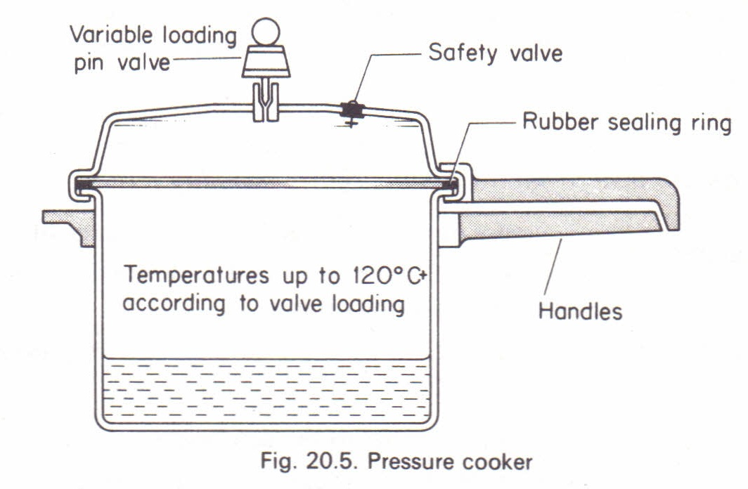 The Pressure Cooker Physics Homework Help Physics Assignments And
