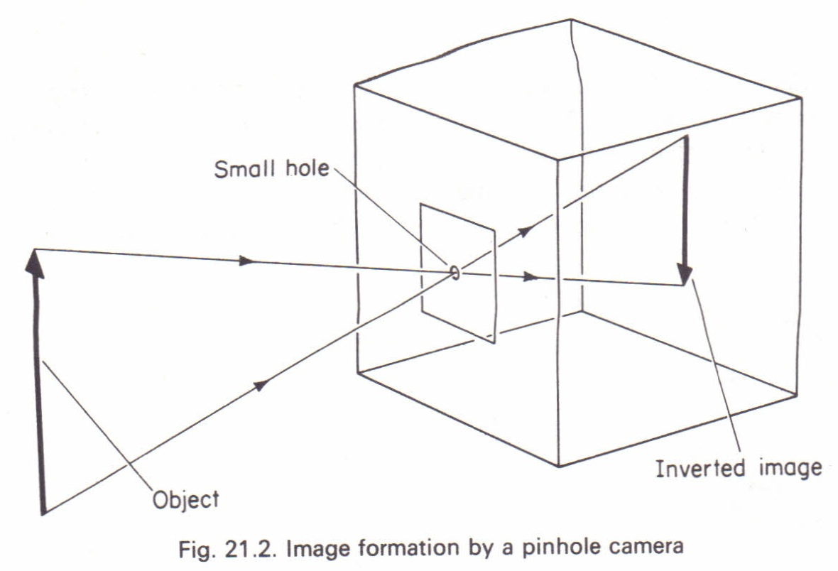 The pinhole camera Physics Homework Help, Physics Assignments and ...
