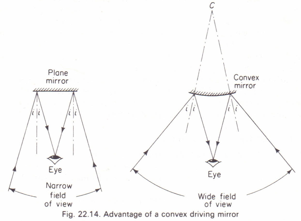 Images Formed By A Convex Mirror Physics Homework Help