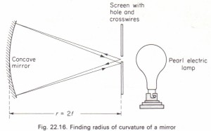 To measure the focal length of a concave mirror