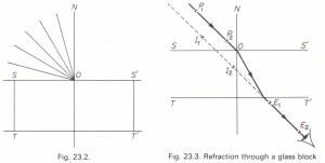 To investigate Snell's law of refraction