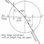 Geometrical construction for refracted ray