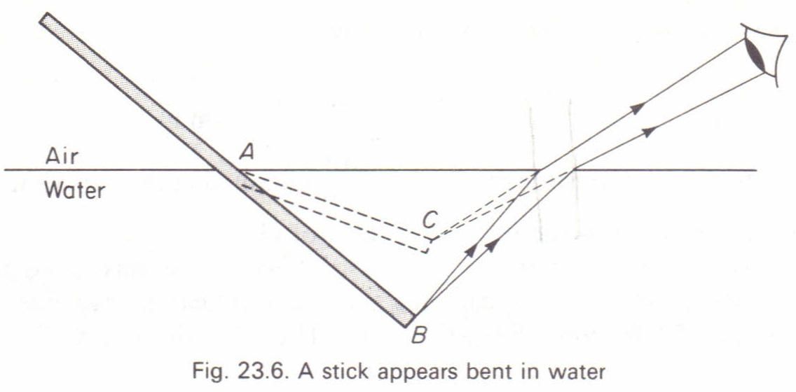 introduction to reflection and refraction essay Introduction: refraction is the bending of a wave when it enters a medium where  it's speed is  in this experiment, the index of refraction for the perspex is 150.