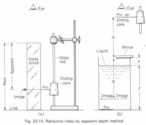 To measure refractive index by the real and apparent depth method