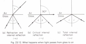 Total internal reflection. Critical angle