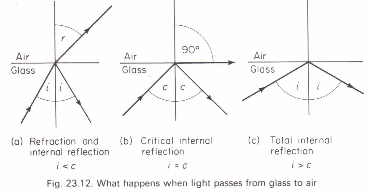 Total internal reflection. Critical angle Physics Homework