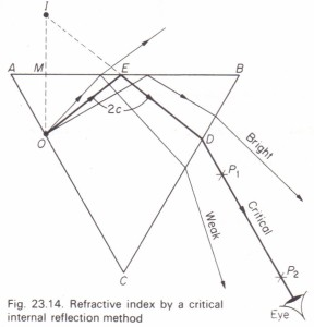 To measure the critical angle and refractive index of the material of a prism