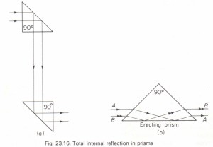 Total internal reflection in prisms