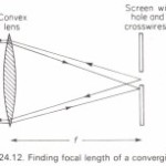 Experiments to measure the focal length of a converging lens